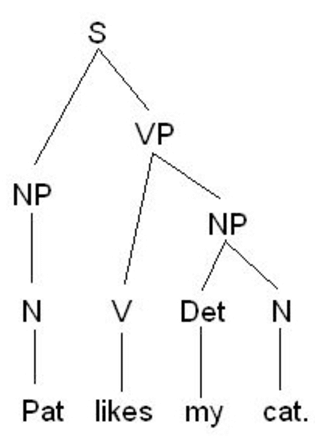 morphology tree diagram vdsl2 wiring figure syntactic and morphological structure depicted with a
