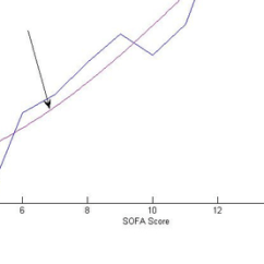 Sofaore Knoxville Tn Small Double Sofa Beds Uk Score Threshold Selection The Blue Curve Represents True Mortality Rate Whilst Smooth Red Is