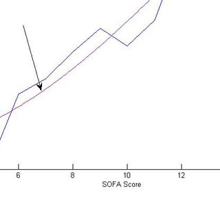 sofaore knoxville tn lazy boy reclining sofa and chair score threshold selection the blue curve represents true mortality rate