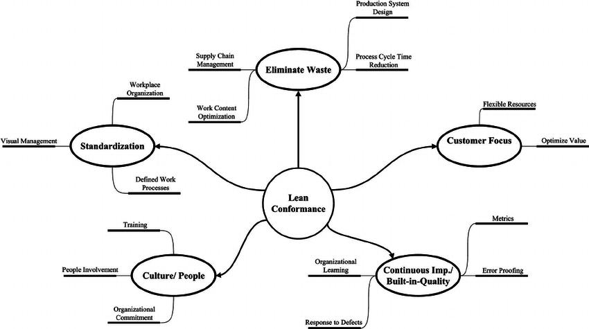 Lean conformance model chart (data from Diekmann et al