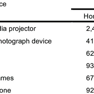 (PDF) Uses of ICT devices, ICT-mediated activities and