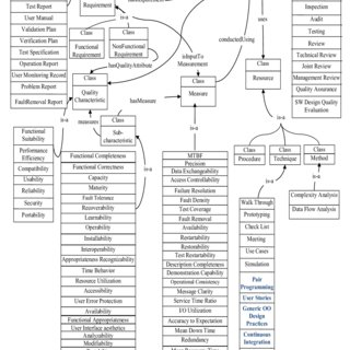 Agile Maturity Model (AMM) Level 1: Initial Level (Not