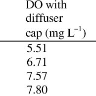 Dissolved oxygen level at water flow rate 1 L min −1