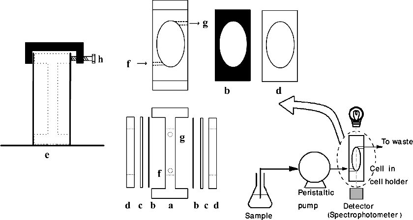 Schematic diagram of the flow-through cell; (a) Teflon