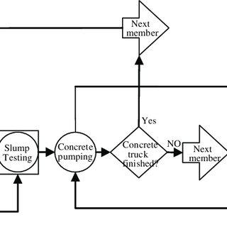 (PDF) Sensitivity Analysis of Construction Processes Using