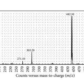 (PDF) Pseudo-MS3 Approach Using Electrospray Mass