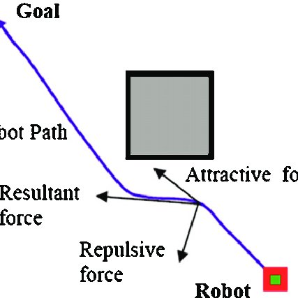 Schematic electronic diagram of the mobile robot