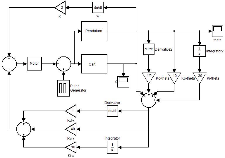 MATLAB simulink diagram in order to control the pendulum's
