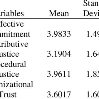 (PDF) Effect of Distributive Justice,...