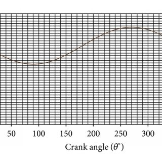 Illustration of the exhaust gas temperature versus