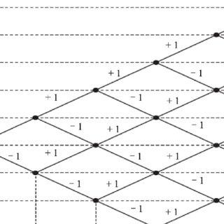 (PDF) Robust Non-Coherent Demodulation Scheme for