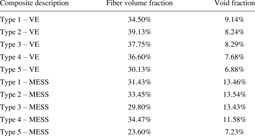 Results of fiber volume fraction and void fraction in
