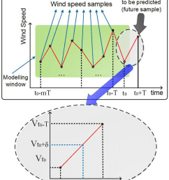 the block diagram for a short term wind speed prediction model  [ 850 x 1017 Pixel ]