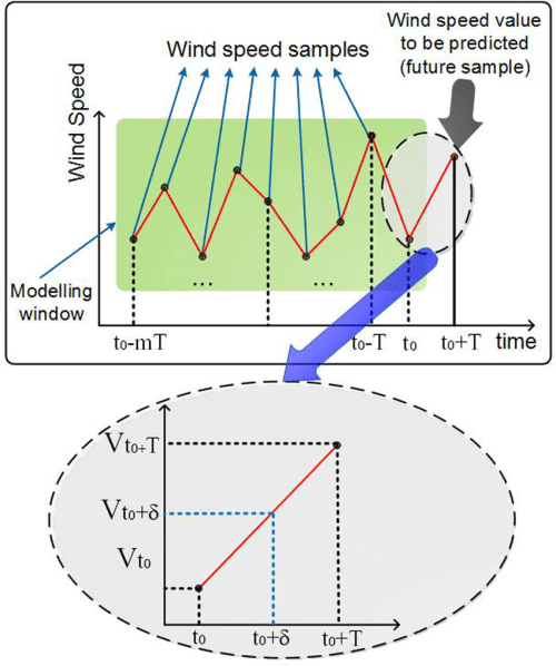 small resolution of the block diagram for a short term wind speed prediction model