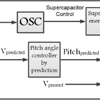 The block diagram for pitch angle control in reduction in