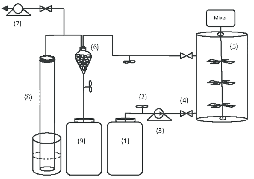 Schematic diagram of the ACSTR experimental set up; 1