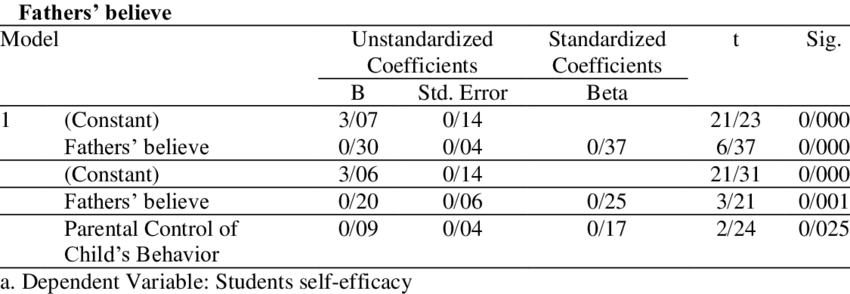 Regression coefficients for the prediction of Students