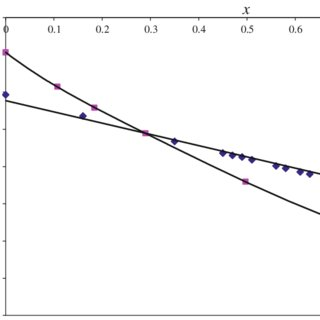 """(PDF) Standard enthalpies of formation of """"A"""" type"""
