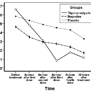 Mean changes in severity of dysmenorrhea groups receiving