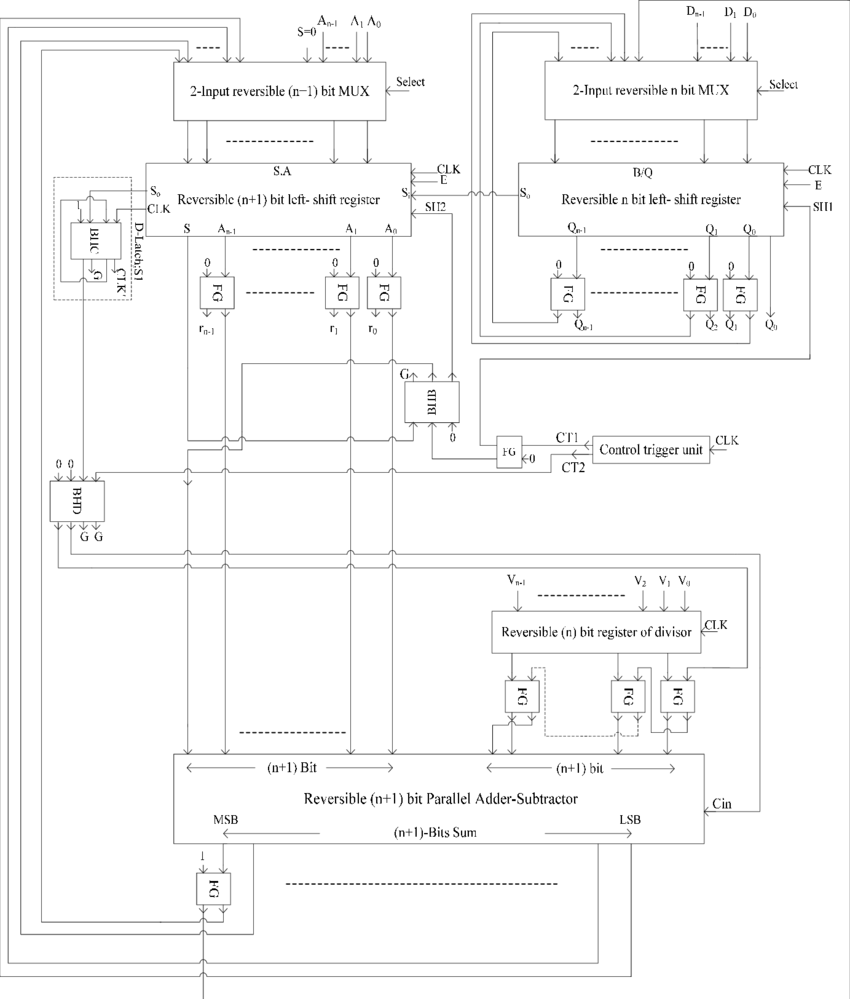 hight resolution of our proposed reversible n bit divider circuit