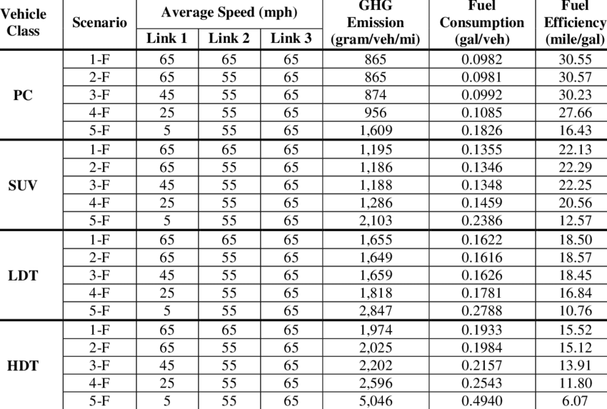 Fuel Consumption and Changes for Single Vehicle on