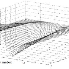 (PDF) Investigation of Electromagnetic Wave Propagation in