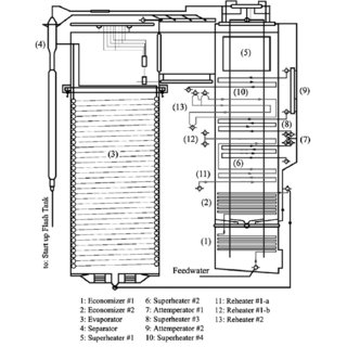 (PDF) A simulated model for a once-through boiler by
