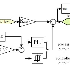 Burners' Fuel/Air Controller with Relay Auto-tuning