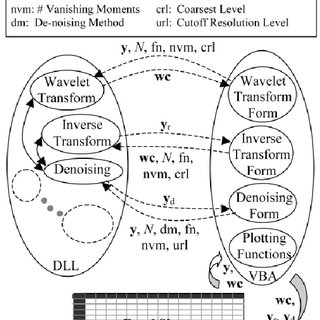 (PDF) Applications of a spreadsheet-based Wavelet analysis