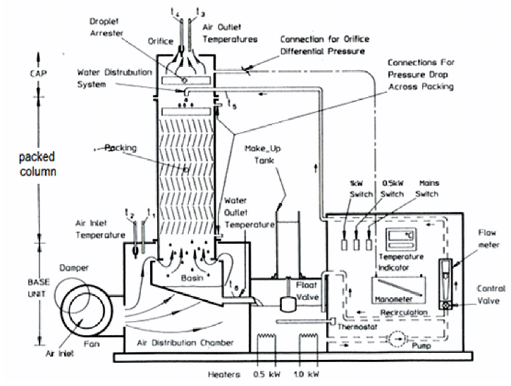 Bench scale cooling tower. The flow rate of water and air