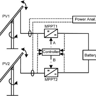 (PDF) A New MPPT Algorithm for Vehicle Integrated Solar