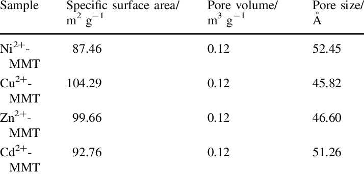 Comparison of BET surface area of different transition