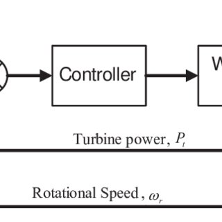 Curve of mechanical torque-time for k=10, r ex =3, V wind
