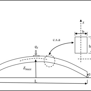 (PDF) AN OPTIMUM DESIGN OF A LEAF SPRING FROM COMPOSITE