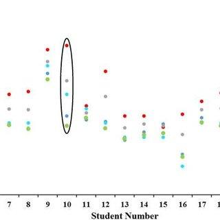 (PDF) Fuzzy Evaluation of Examinees through Multiple
