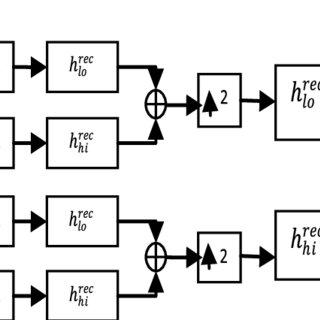 (PDF) Wavelet Packet-Based Transceiver for Cognitive