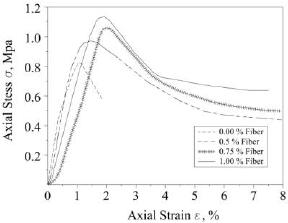 Stress Strain curve varying polypropylene content Flexural