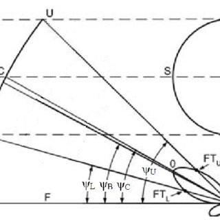 (PDF) Pattern synthesis for multi-feed reflector antenna