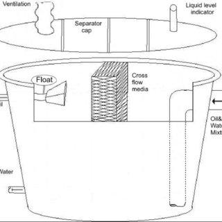 (PDF) An experimental study of Oil-Water flow in upwards