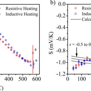 (PDF) High temperature setup for measurements of Seebeck