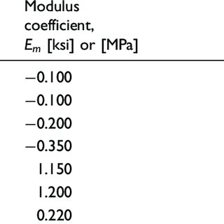 Orientation dependence of a) elastic modulus, and b) yield