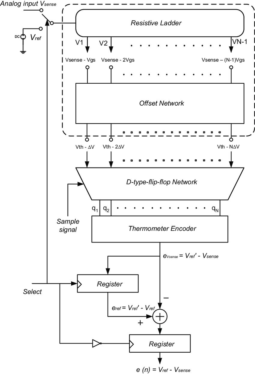 medium resolution of block diagram of the sdladc