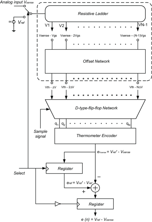 small resolution of block diagram of the sdladc