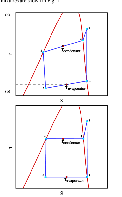 small resolution of the t s diagram of a theoretical heat pump cycle for a zeotropic mixture