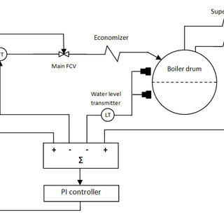 (PDF) Modeling and Control of Water Level in Boiler Drum