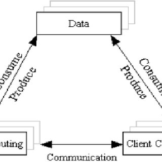 (PDF) Cloud computing: use cases & various applications