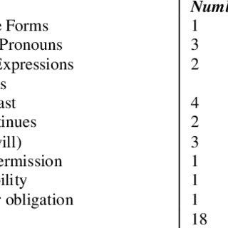 Descriptive Statistics for Pre-Test, Post-Test, and