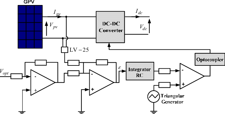 Block diagram of the proposed analog MPPT circuit The