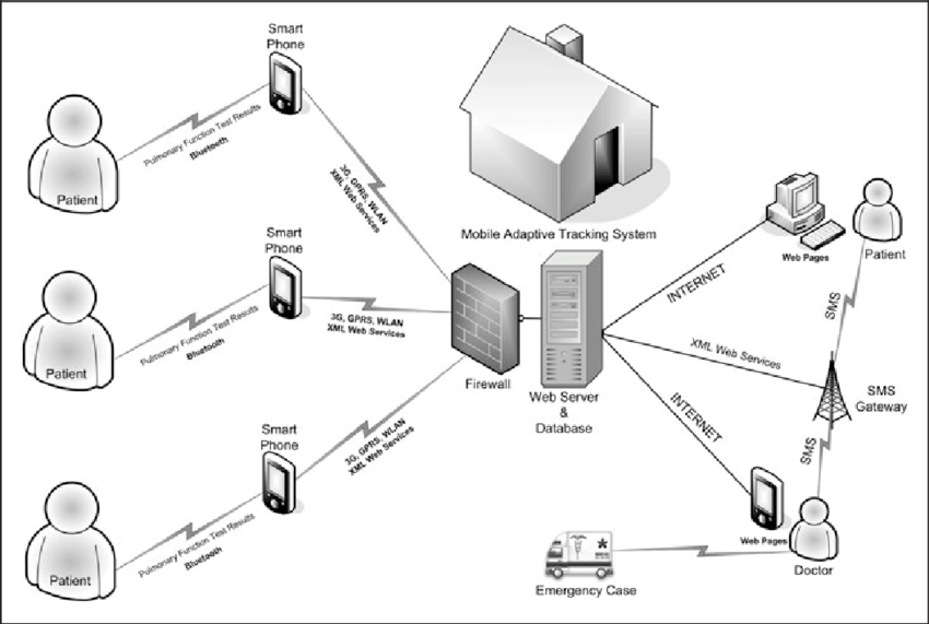 Mobile Adaptive Tracking System architecture. 3G, third