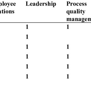 (PDF) The Effect of Quality Management Practices on